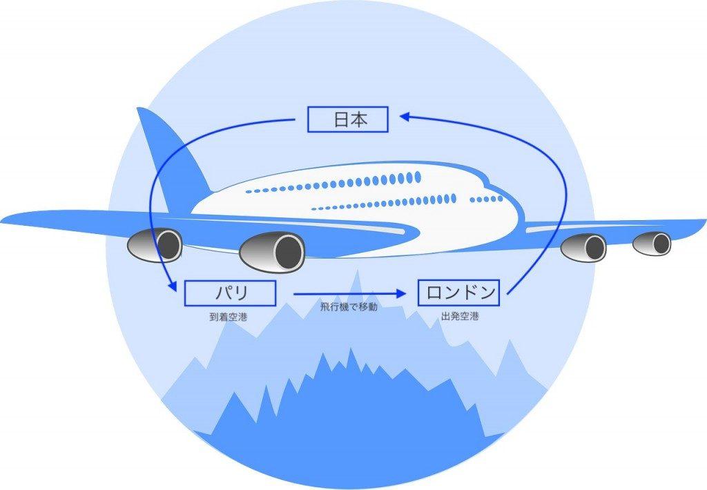 航空券のオープンジョーの意味と周遊との違い