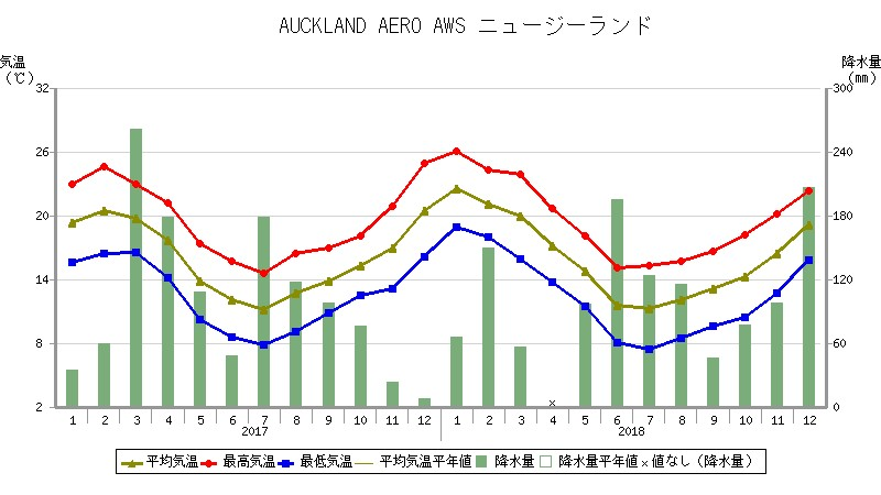 ニュージーランドの気候と観光・旅行のベストシーズン